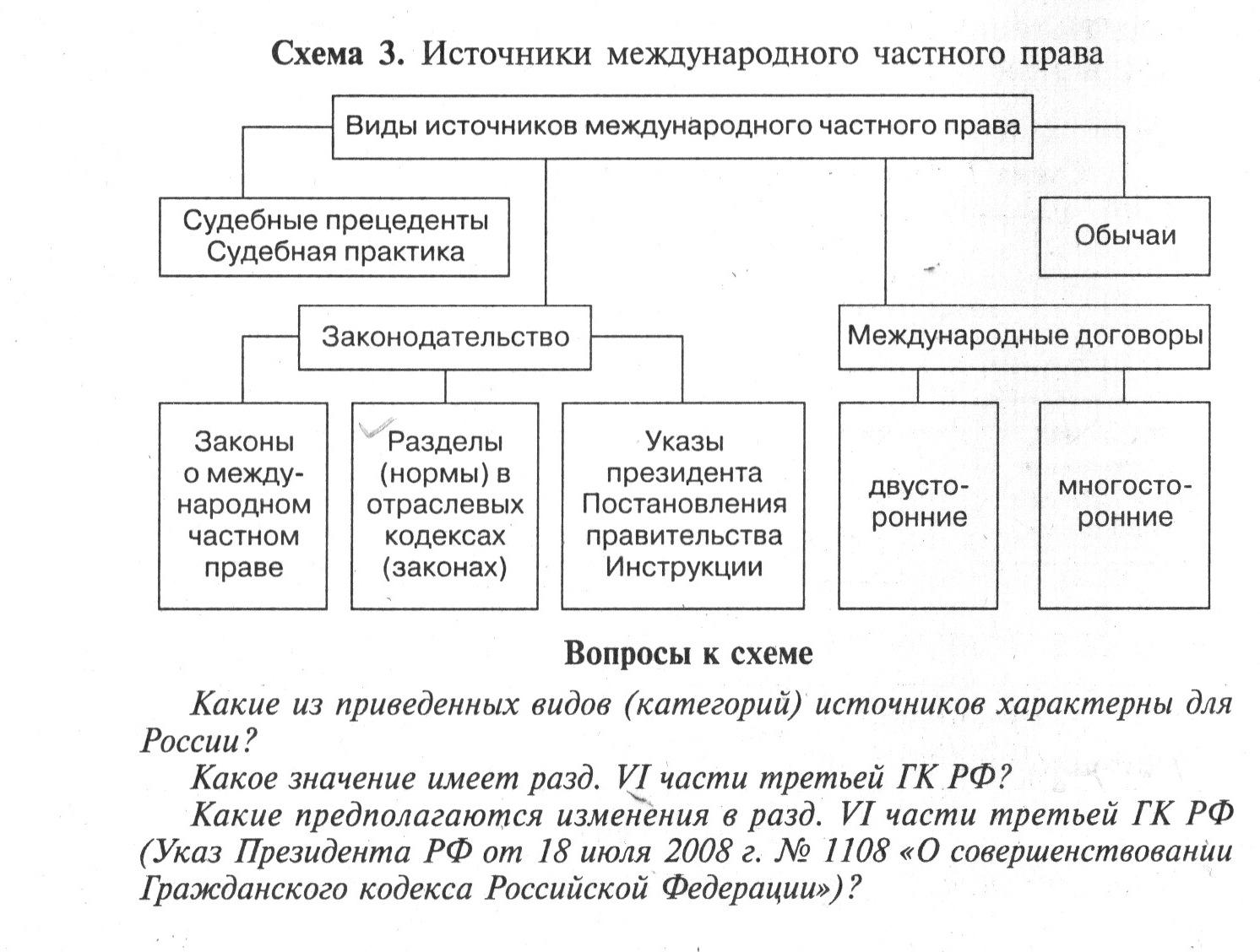 Международное частное право в схемах фото 157