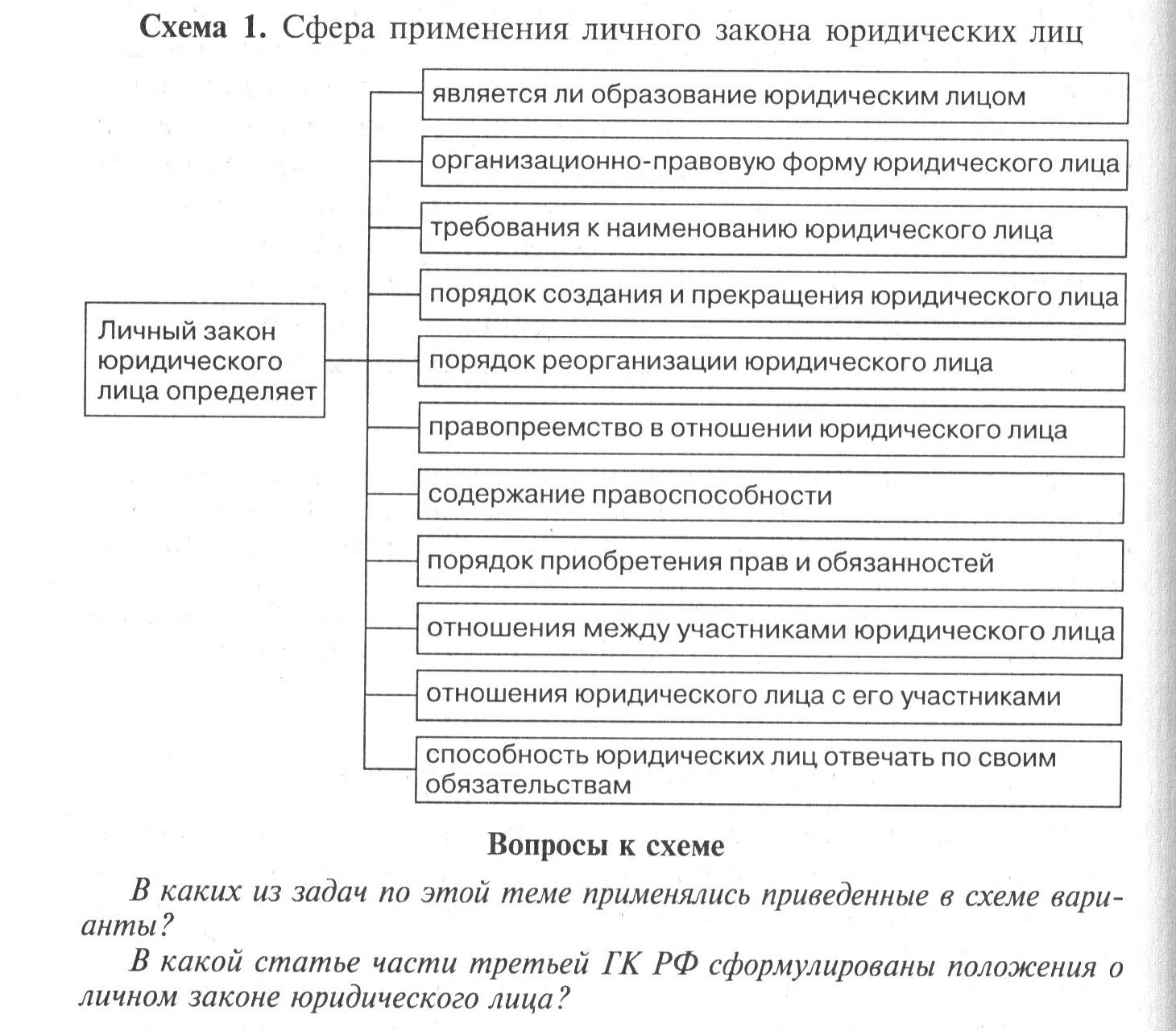 Реферат личный закон юридического лица 9888