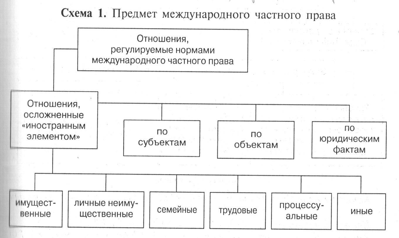 Международное частное право в схемах